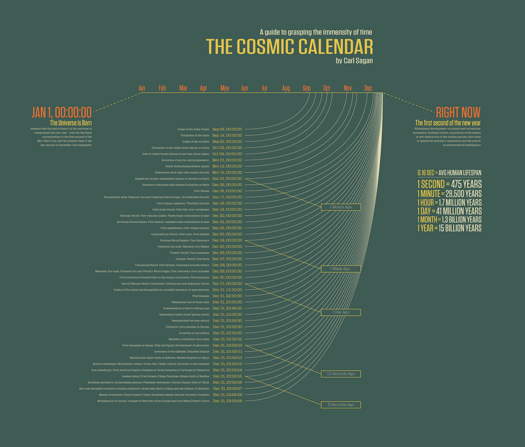 Cosmic Calendar on design infographic