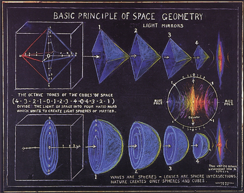 walter russell space geometry