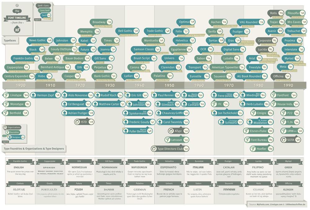 the font timeline olagus