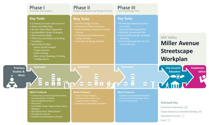 work plan diagram  miller avenue master master plan   andrew haskin