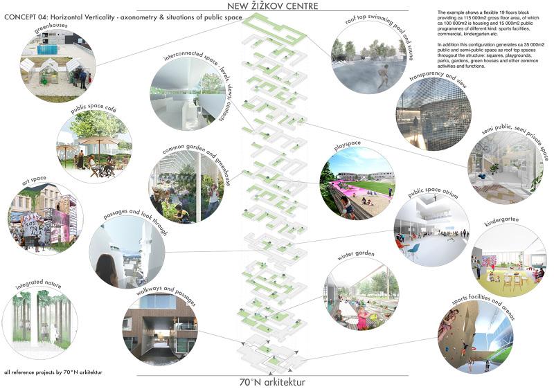 New Žižkov Centre // horizontal verticality - 70°N arkitektur