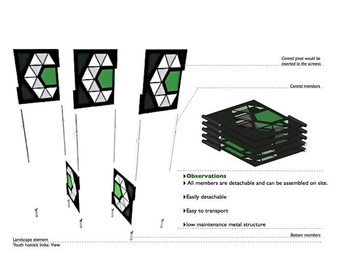 Service design for Youth hostel Association of India - naukabaxi