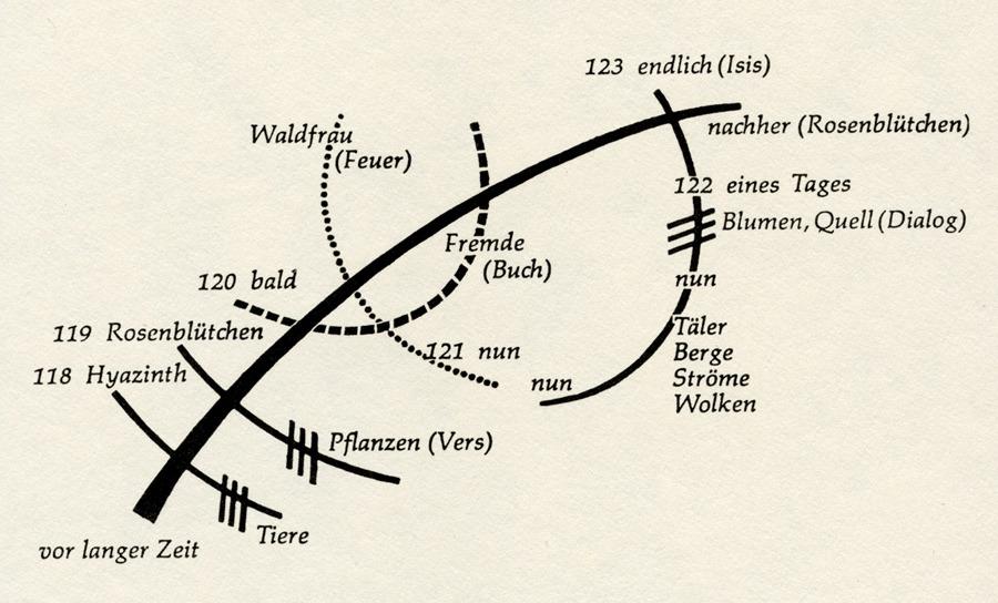 The Sign Language of German Romanticism - 50 Watts