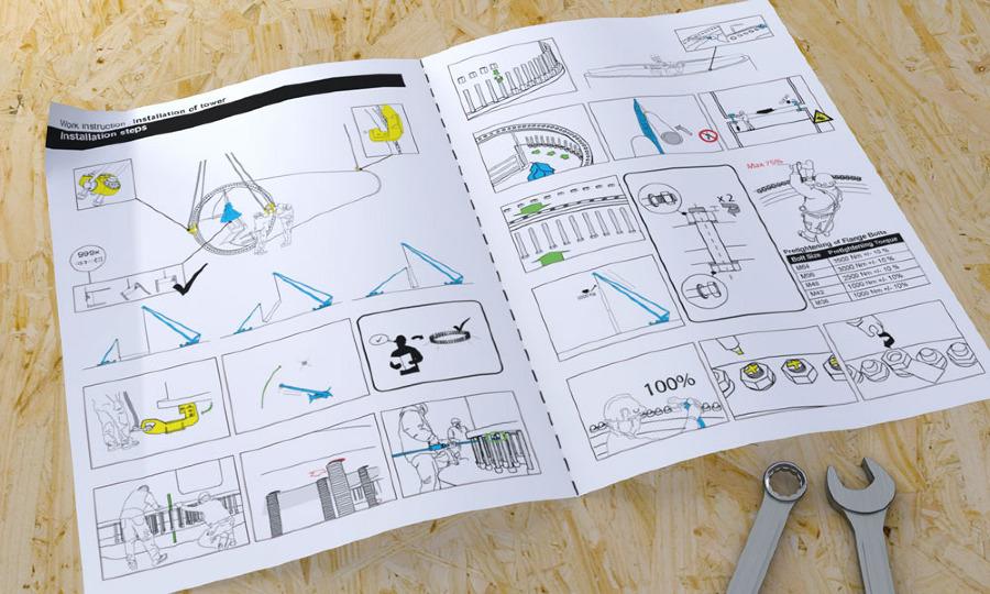 Visual Work Instructions Kirt X Thomsen Visual Rd Consultancy