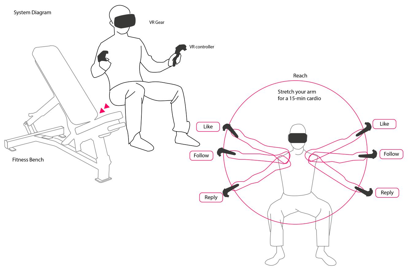 Refresh -- Social Media VR fitness management tool - www