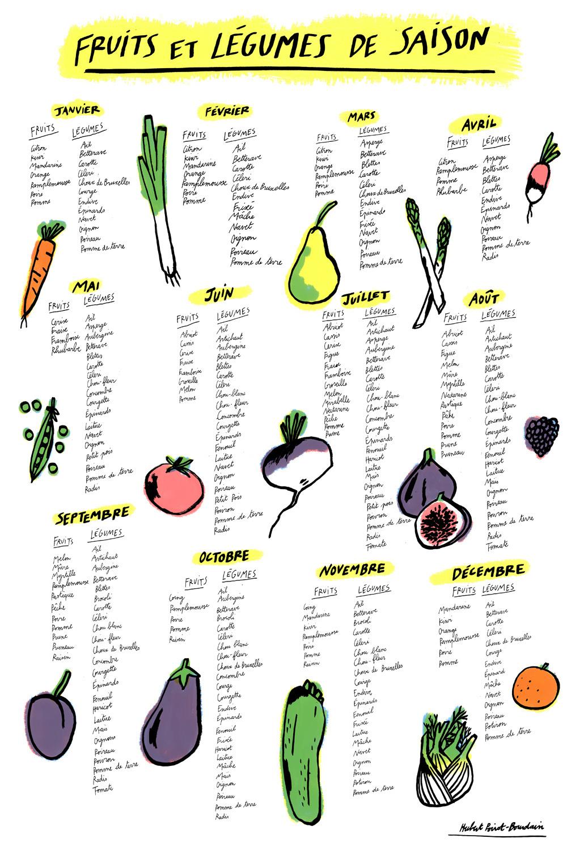 41a4ddc0215 calendrier fruits et légumes de saison - Hubert Poirot-Bourdain