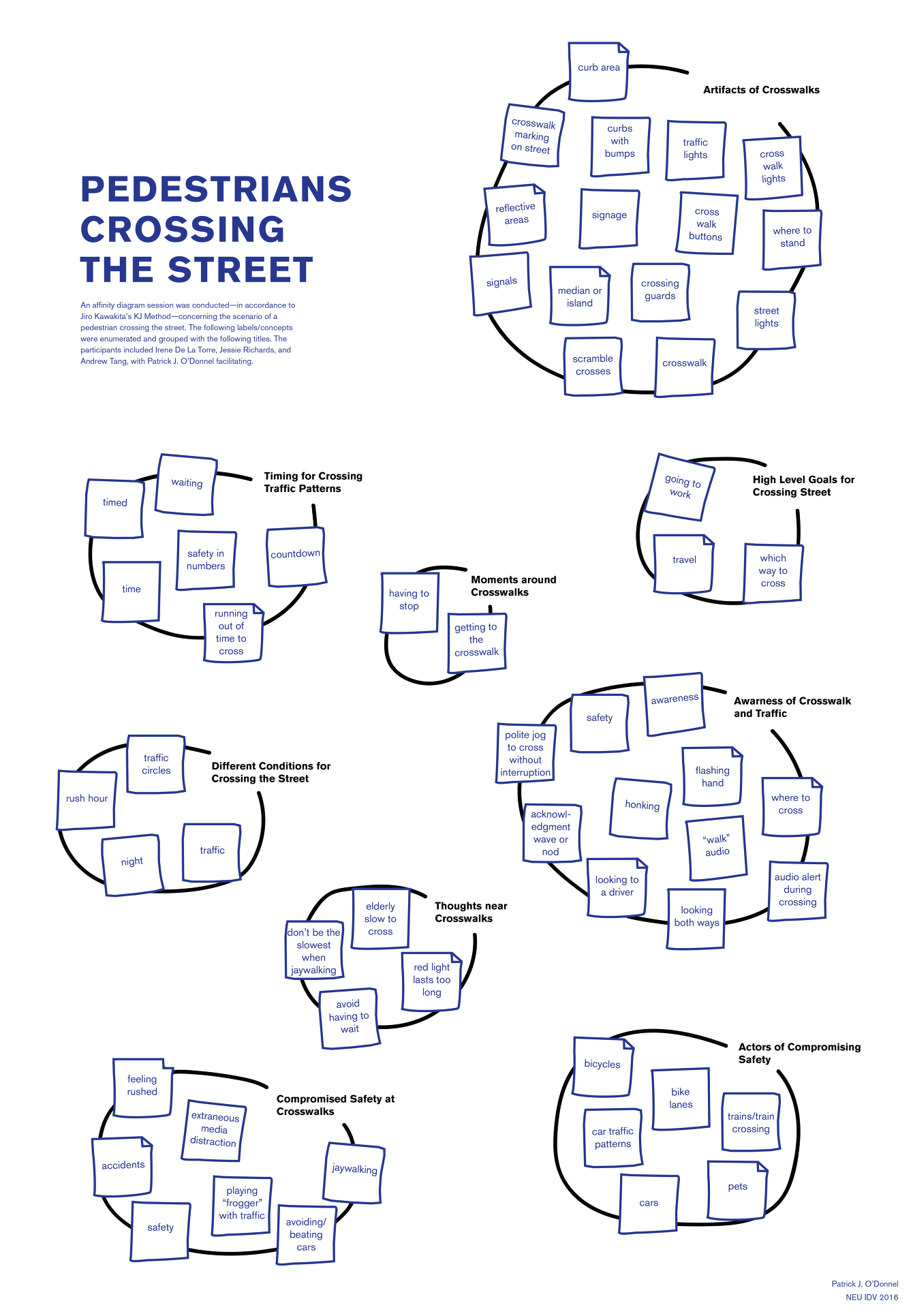 Affinity Diagram affinity diagram: pedestrians at crosswalks - patrick j. o