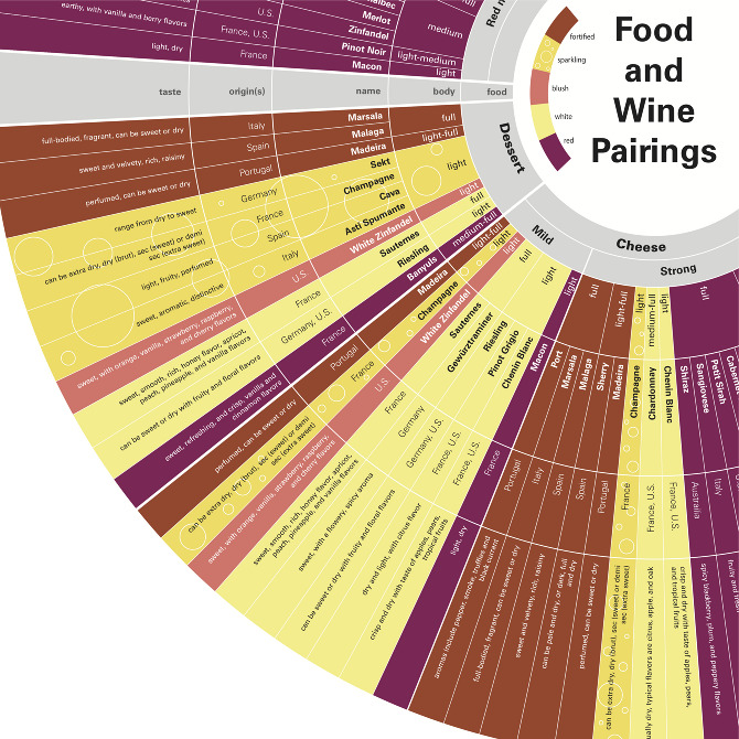 food and wine pairings chart elise parker
