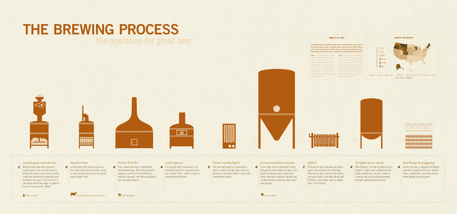 The Brewing Process: The Operation For Great Beer - Brookston Beer ...