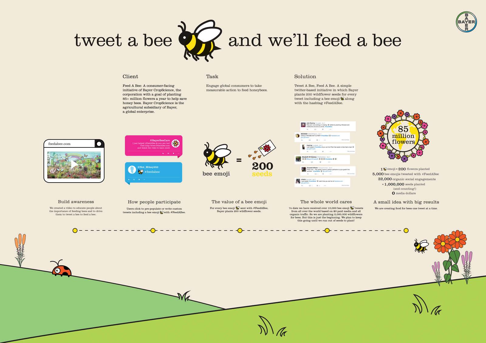 TWEET A BEE - Rhea Hanges
