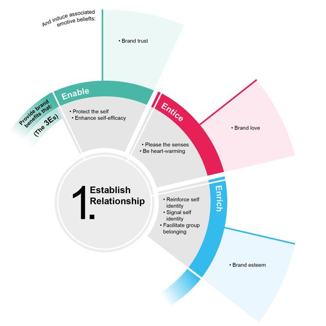 Clickable Flow Chart On Client Relationship Building Rebekah Neal