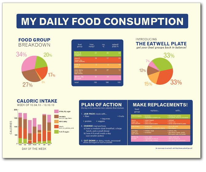 Food Consumption Maha Akhtar