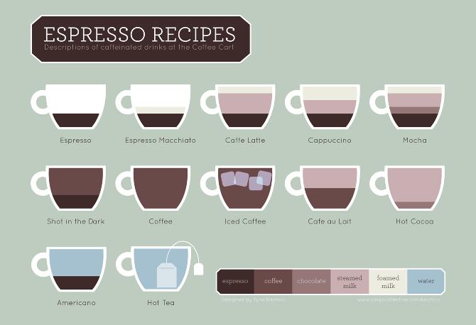 Espresso Infographic Krystyna Kachnic