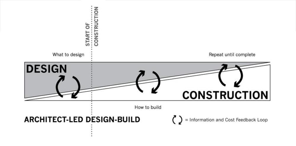 Architect Led Design Build Aldb Tres Birds Workshop