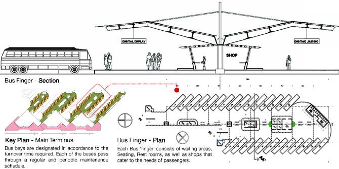 Bus Terminus Design