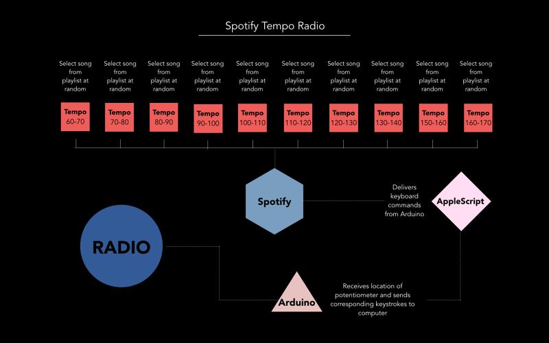 TEMPO RADIO - Gemma Roper