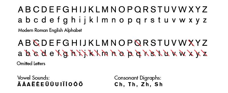 The New American English Phonetic Alphabet Ryanlyleevans