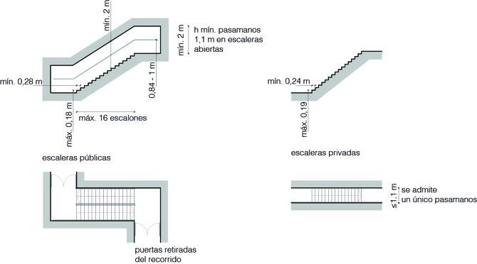 Escaleras y rampas observatori espais esc nics for Arquitectura de interiores a distancia