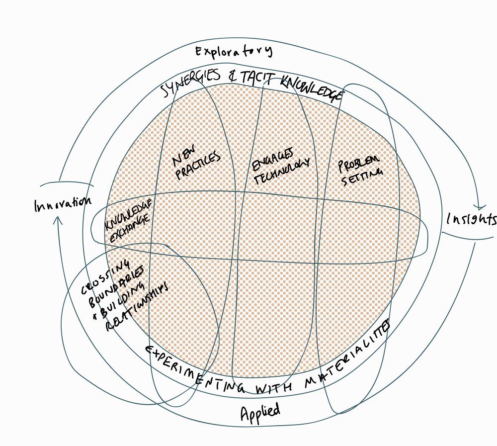 Design based research dissertation